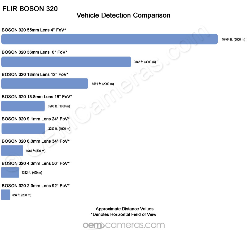 Boson Vehicle Detection Distance Comparison