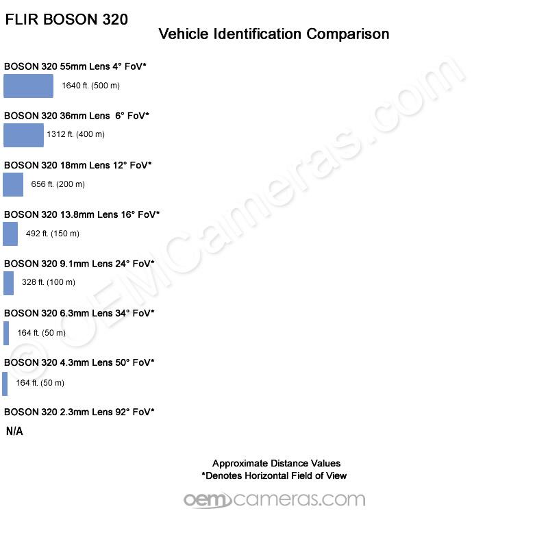 Boson Vehicle-Identification Distance Comparison