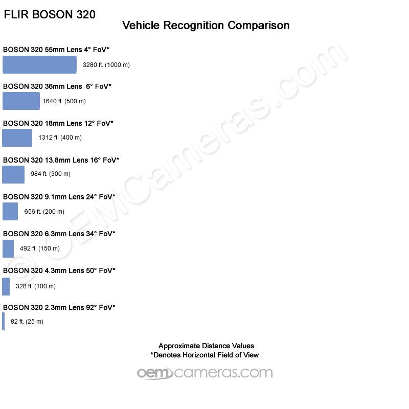 Boson Vehicle-Recognition Distance Comparison